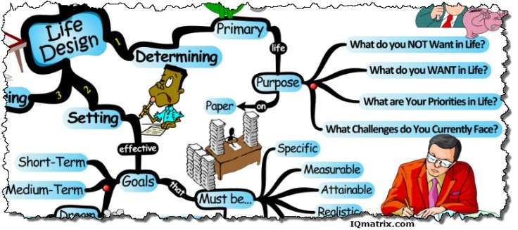 designing-your-life-with-intent-mind-map.jpg